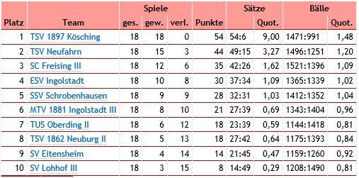 Tabelle Herren 2 2015-2016