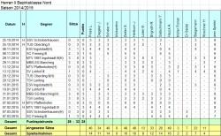 Statistik H2 2014-2015